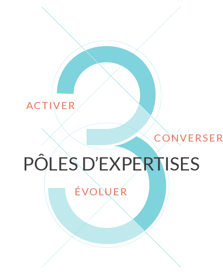 Pôles d'expertises - Activer - Converser - Évoluer